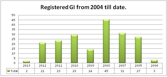 GI Trends 04- 2014