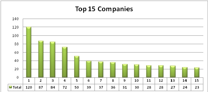 top 15 companies