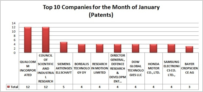 Top 10 Patents- jan