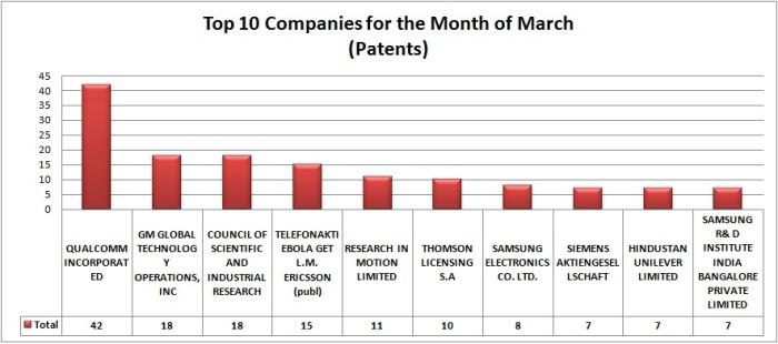 Patents -14