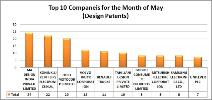 Design Patents-graph