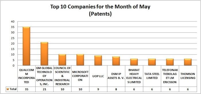 Patent grant- graph
