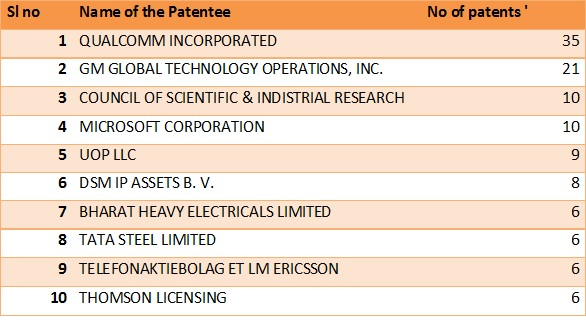Patent grant- tab