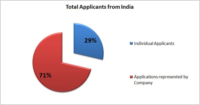 Applicants from India.