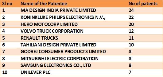 Design patents- tab