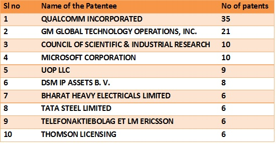 Patent grants- tab