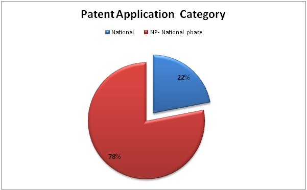 Patent Applications Category