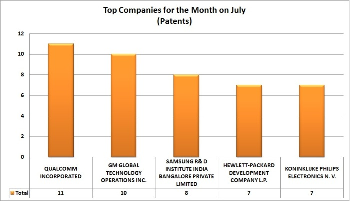 Patent grants (graph)- july
