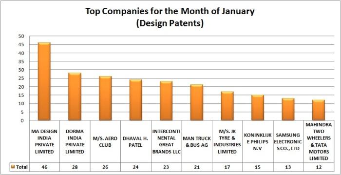 Design Patents jan 15