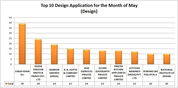 Design Applications