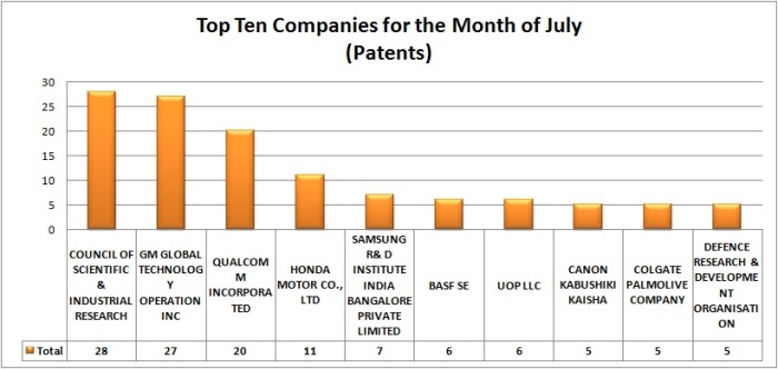 Patents - July