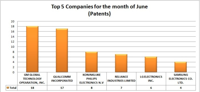 Patents - June
