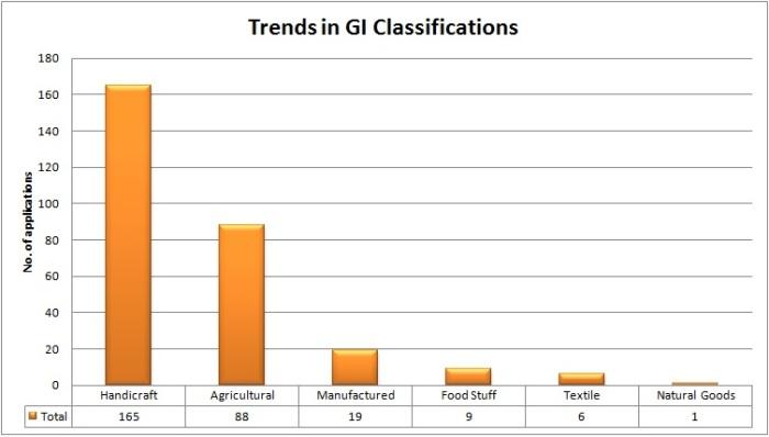 GI-class
