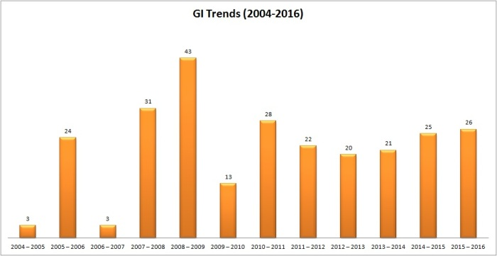 GI-Trends